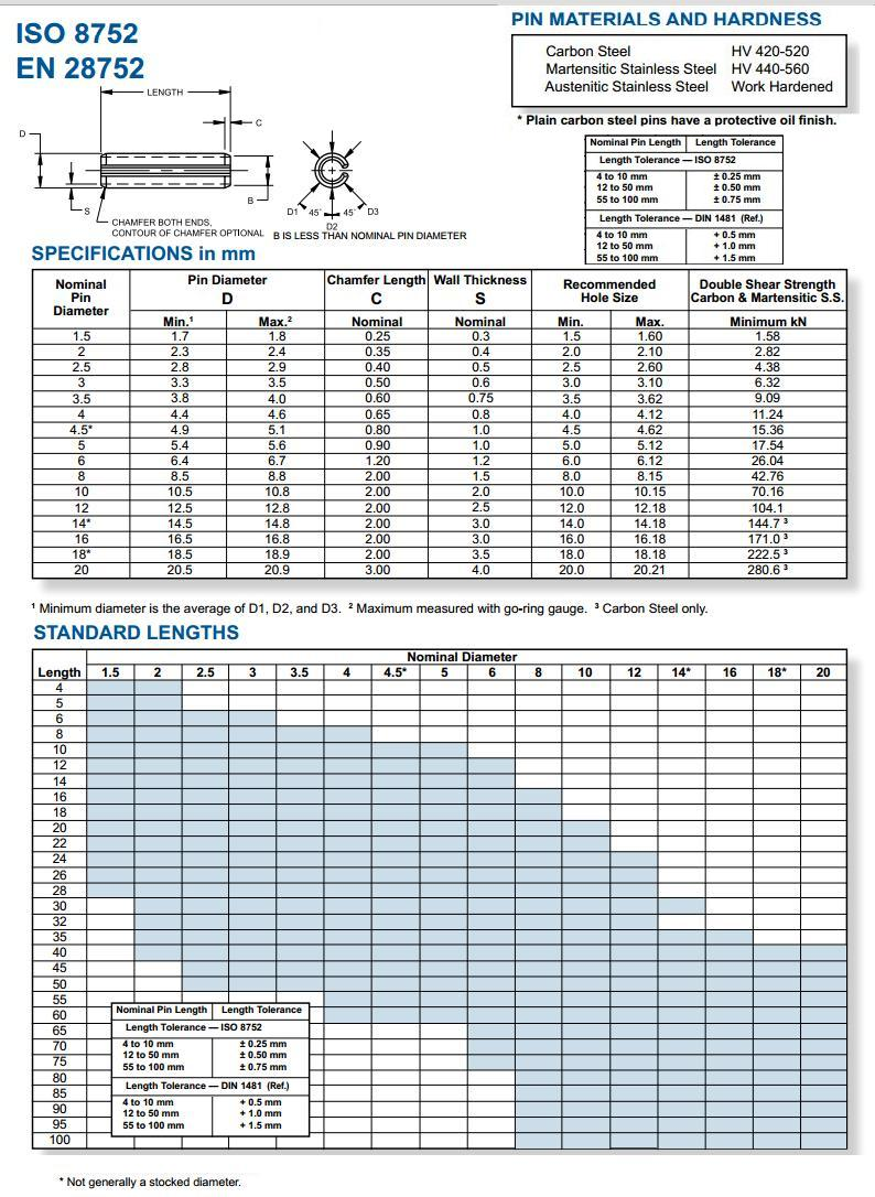 Slotted Spring Pins, Metric, from Fastar Fasteners